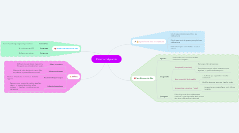 Mind Map: Pharmacodynamie