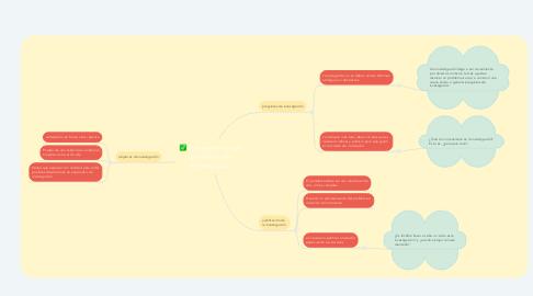Mind Map: Planeamiento del problema de investigacion