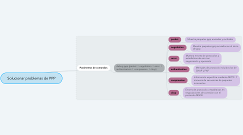 Mind Map: Solucionar problemas de PPP