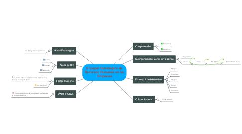 Mind Map: El papel Estratégico de Recursos Humanos en las Empresas