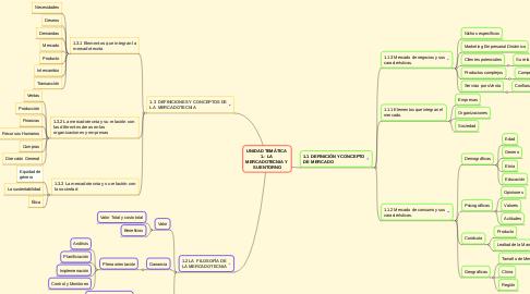 Mind Map: UNIDAD TEMÁTICA  1.- LA  MERCADOTECNIA Y  SU ENTORNO