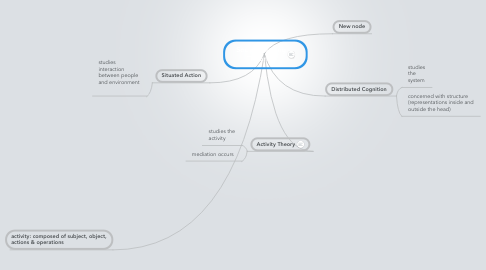 Mind Map: Social Learning Theories
