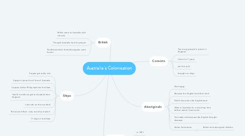 Mind Map: Australia's Colonisation