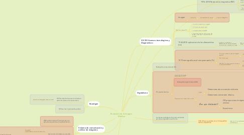 Mind Map: Evolución de la Imagen  Médica