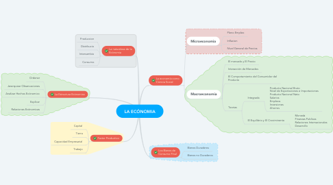 Mind Map: LA ECÓNOMIA