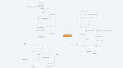Mind Map: ¿Reino o Colonia?
