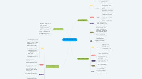 Mind Map: Desenvolvimento Humano