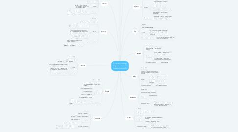 Mind Map: Autores Análisis Experimental del Comportamiento