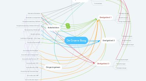 Mind Map: De Groene Boog
