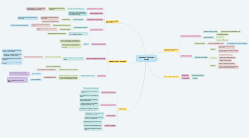 Mind Map: Singapore Healthcare System