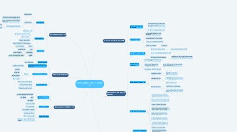 Mind Map: REVOLUCIÓN RUSA Y AÑOS  XX