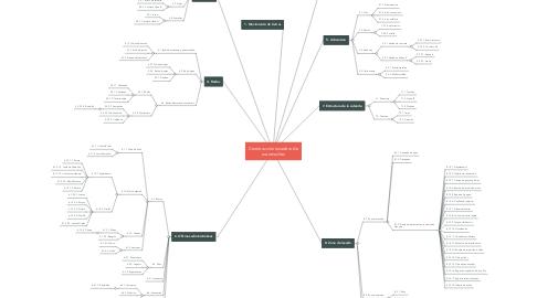 Mind Map: Construcción lavadero de automoviles