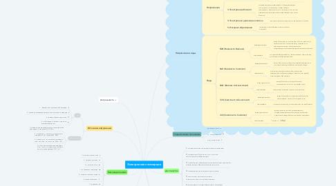 Mind Map: Электронная коммерция