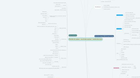 Mind Map: Marchés de capitaux = marché des capitaux = marchés financiers