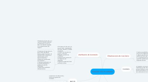 Mind Map: Gestión de inventario