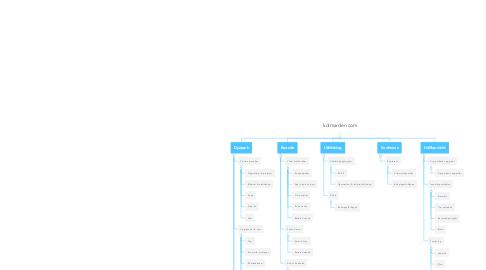 Mind Map: kolmarden.com