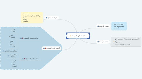 Mind Map: مقدمة  في البرمجة