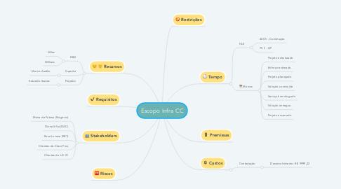 Mind Map: Escopo Infra CC
