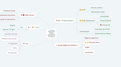 Mind Map: Derecho Administrativo Derecho Internacional Publico María de  Jesús Reyes S.