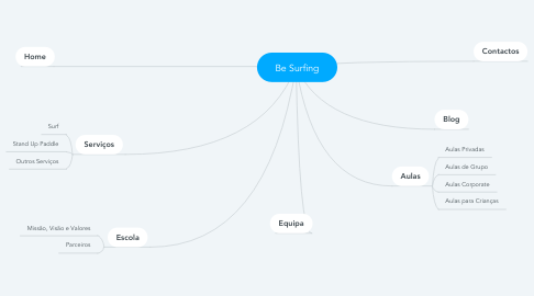 Mind Map: Be Surfing