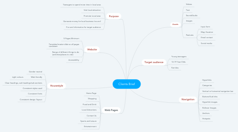 Mind Map: Clients Brief