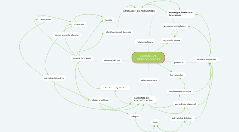 Mind Map: ESTRATEGIAS METODOLOGICAS