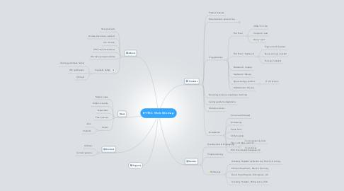 Mind Map: BYTEC Web Sitemap