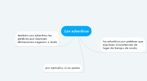 Mind Map: Los adverbios
