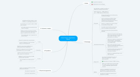 Mind Map: Solar Power negotiation (Beta)