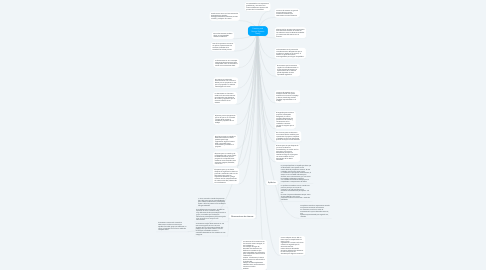 Mind Map: Creativity and General Systems Theory