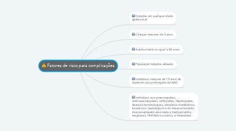 Mind Map: Fatores de risco para complicações