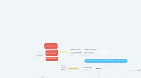 Mind Map: VULNERABILIDADES, AMENAZAS, RIESGOS Y CONTROLES INFORMÁTICOS.