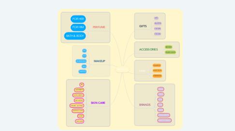 Mind Map: VANILLA