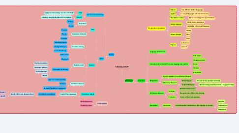 Mind Map: TRANSLATION