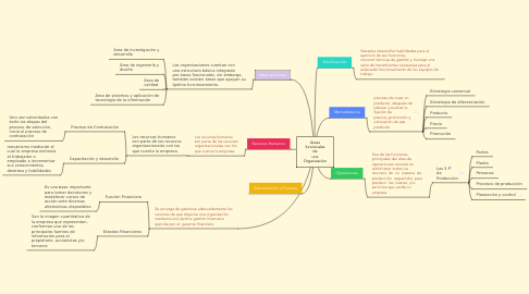 Mind Map: Areas funcionales de una Organización
