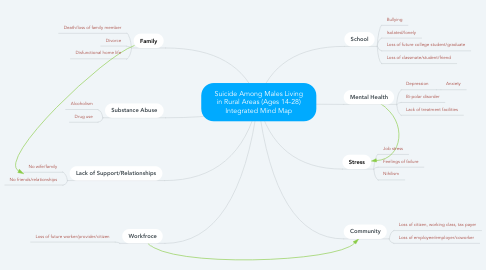 Mind Map: Suicide Among Males Living in Rural Areas (Ages 14-28) Integrated Mind Map