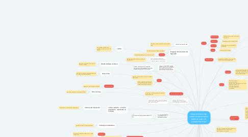 Mind Map: Infraestructura del  comercio electrónico:  Internet, web y la  plataforma móvil
