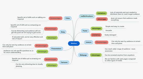 Mind Map: Medium