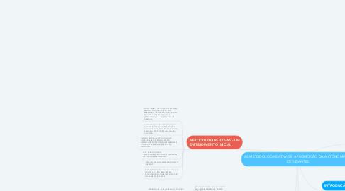 Mind Map: AS METODOLOGIAS ATIVAS E A PROMOÇÃO DA AUTONOMIA DE ESTUDANTES