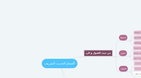 Mind Map: أقسام الحديث الشريف