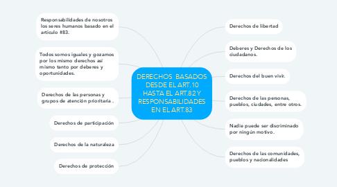 Mind Map: DERECHOS  BASADOS DESDE EL ART.10 HASTA EL ART.82 Y RESPONSABILIDADES EN EL ART.83