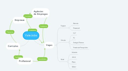 Mind Map: ValeJobs
