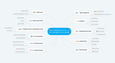 Mind Map: PRINCIPIOS DE  LA ECONOMÍA SOLIDARIA