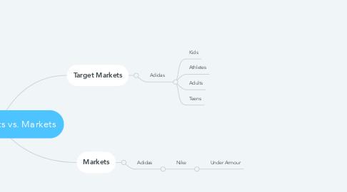 Mind Map: Target Markets vs. Markets