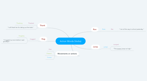 Mind Map: Action Words (Verbs)