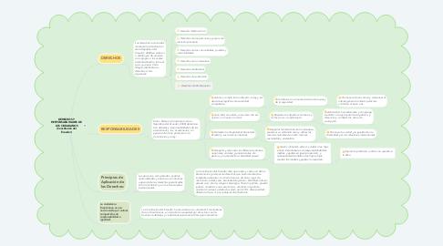 Mind Map: DERECHOS Y RESPONSABILIDADES DE LOS CIUDADANOS (Constitución del Ecuador)
