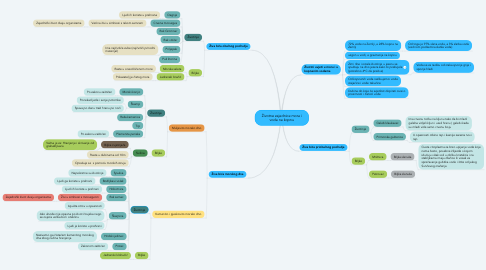 Mind Map: Životne zajednice mora i voda na kopnu