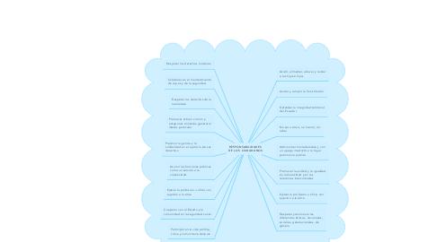 Mind Map: RESPONSABILIDADES DE LOS  CIUDADANOS