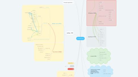 Mind Map: что уже есть