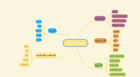 Mind Map: نظم المعلومات